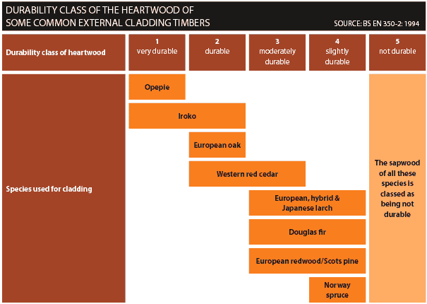 Timber Species Durability